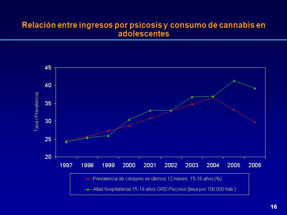 Relación entre ingresos por psicosis y consumo de cannabis en adolescentes