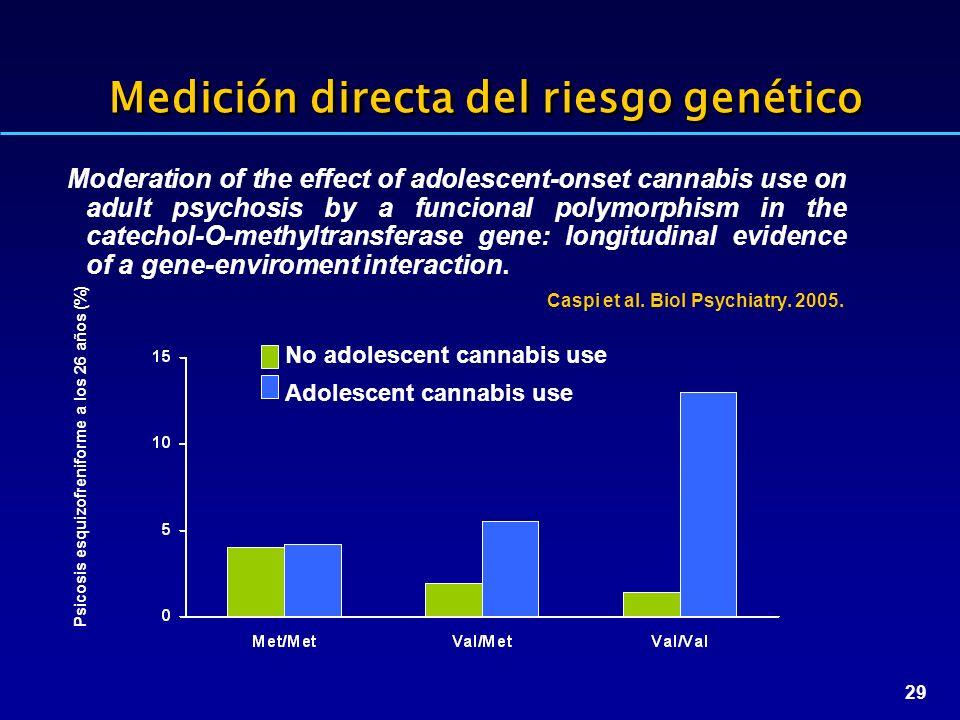 Medición directa del riesgo genético