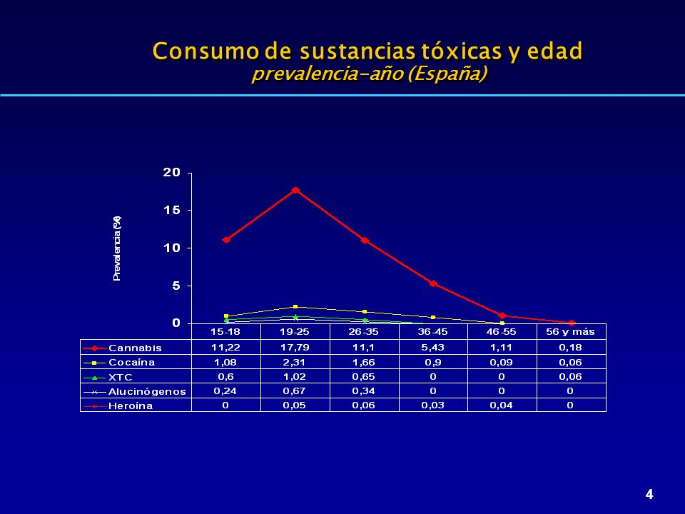 Consumo de sustancias tóxicas y edad prevalencia-año (España)