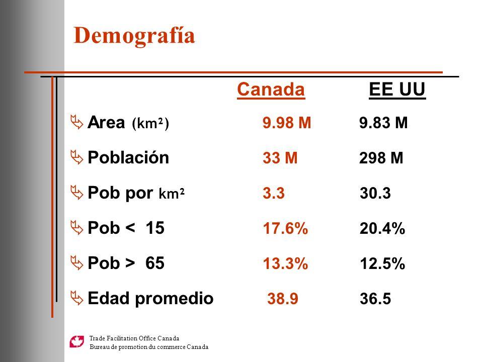 Demografía Area (km²) 9.98 M 9.83 M Población 33 M 298 M