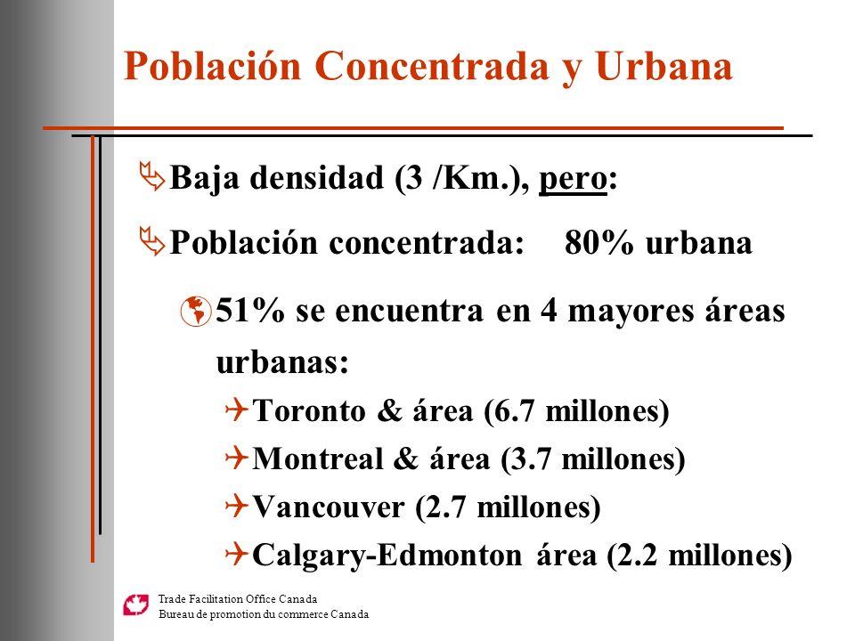 Población Concentrada y Urbana