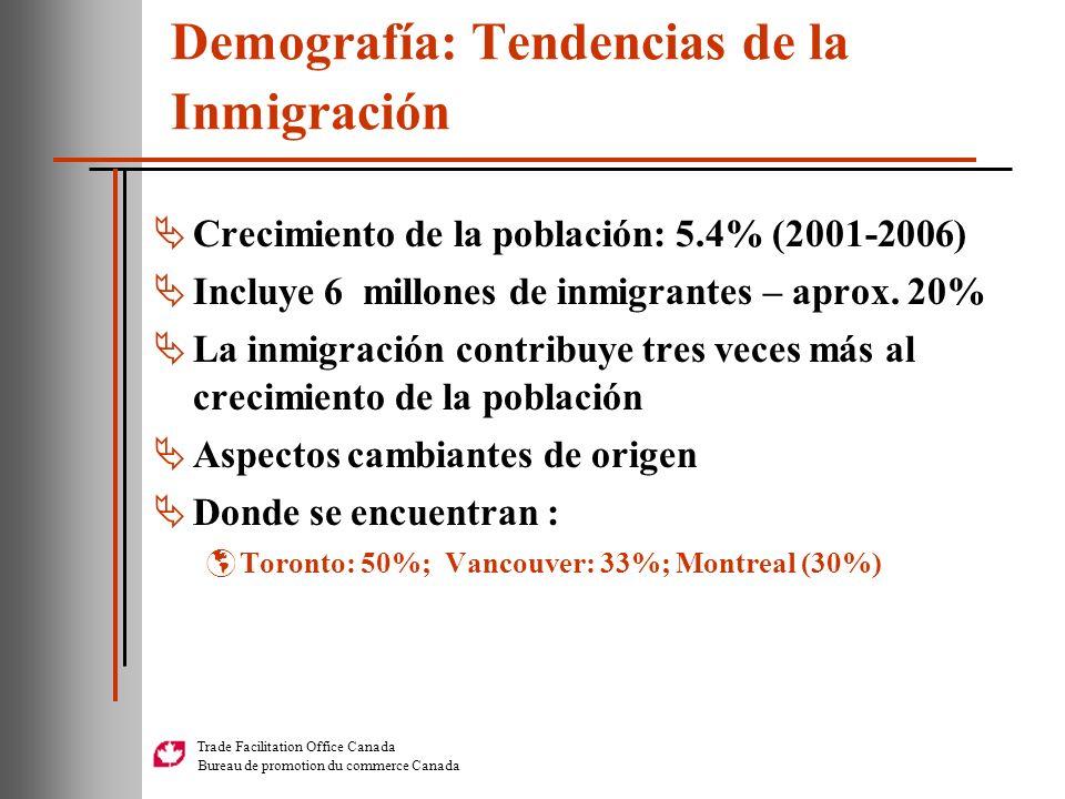 Demografía: Tendencias de la Inmigración