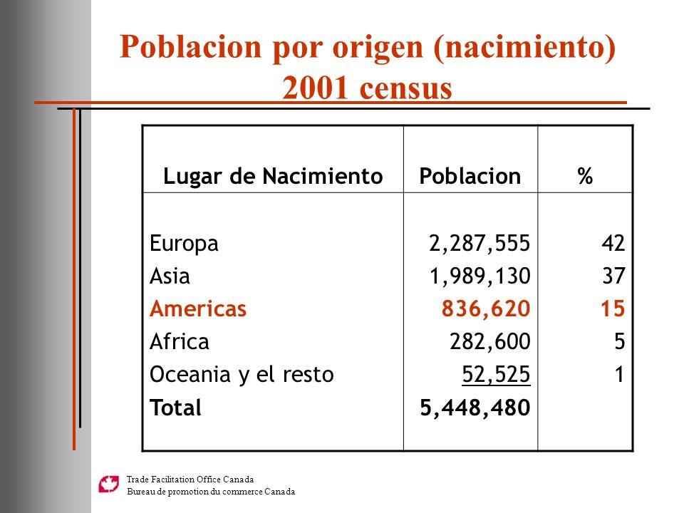 Poblacion por origen (nacimiento) 2001 census