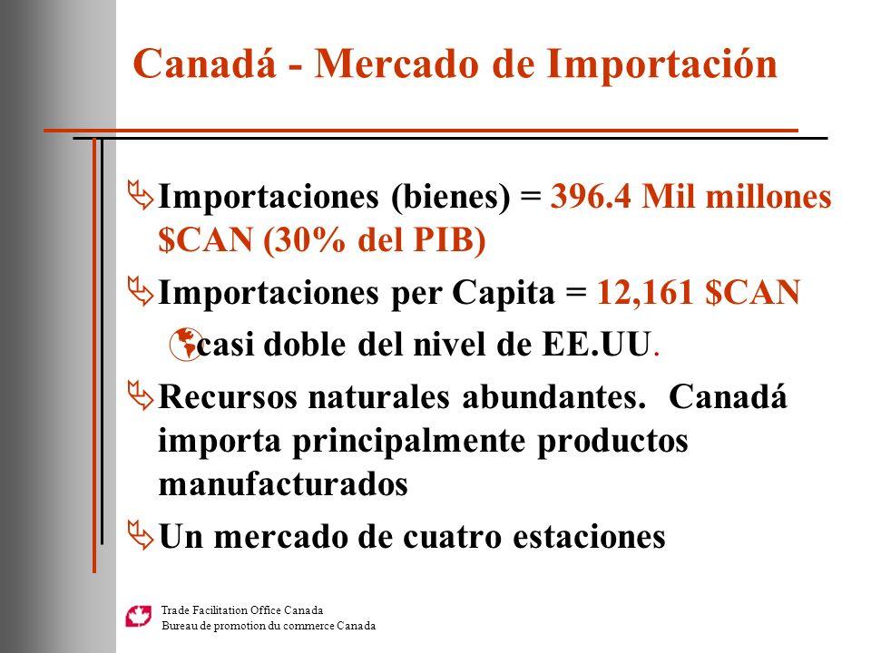 Canadá - Mercado de Importación