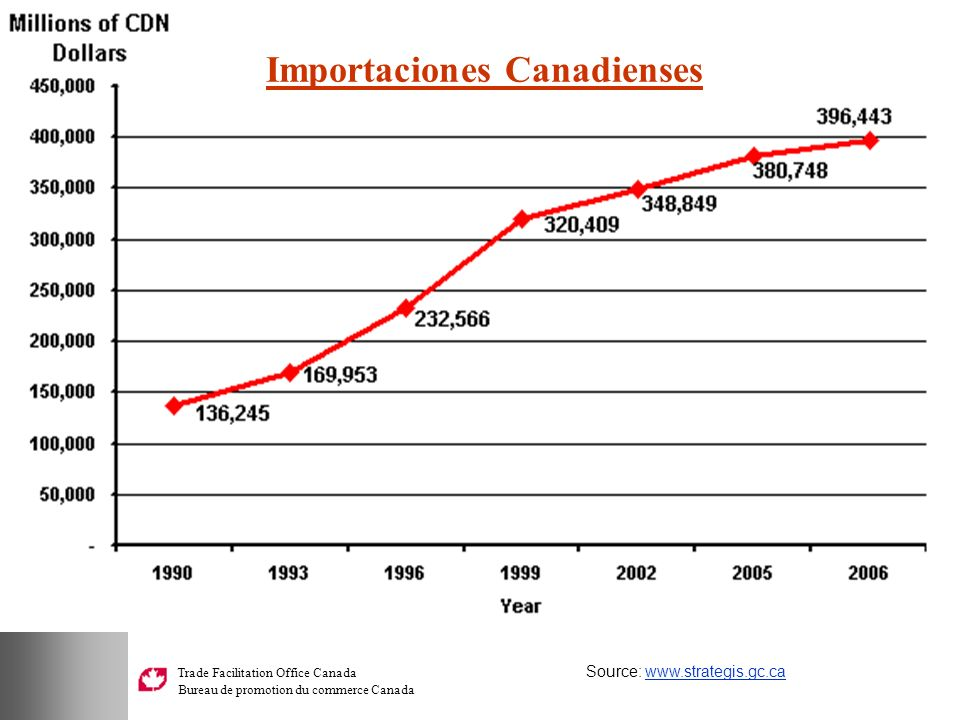 Importaciones Canadienses
