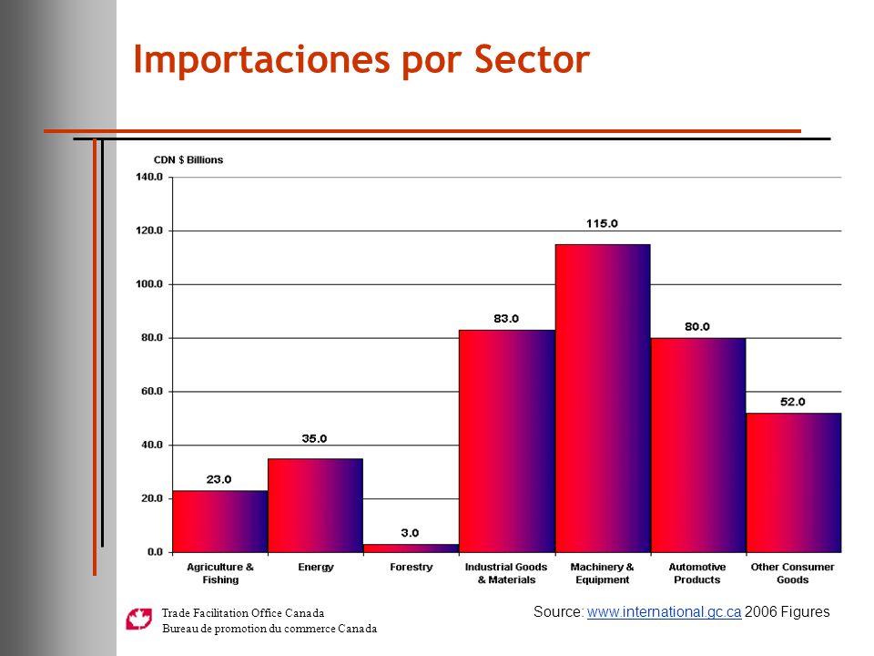 Importaciones por Sector