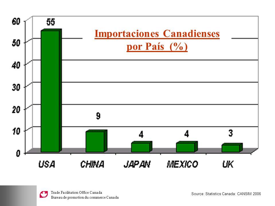 Importaciones Canadienses por País (%)