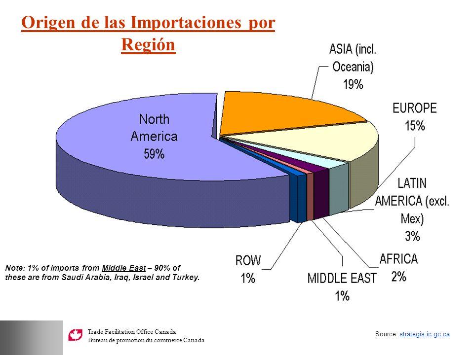 Origen de las Importaciones por Región