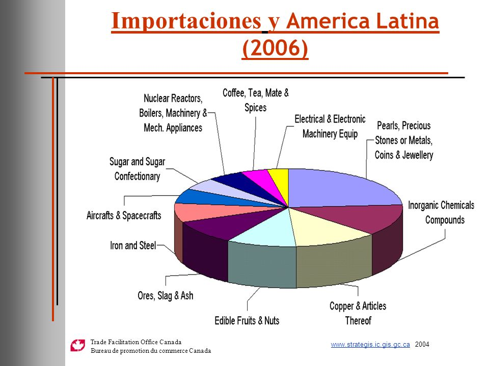 Importaciones y America Latina (2006)