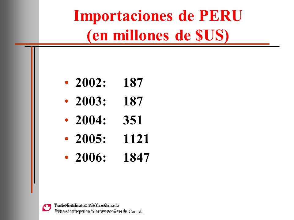 Importaciones de PERU (en millones de $US)