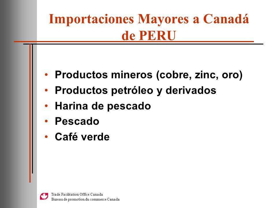 Importaciones Mayores a Canadá de PERU