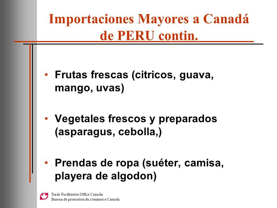 Importaciones Mayores a Canadá de PERU contin.