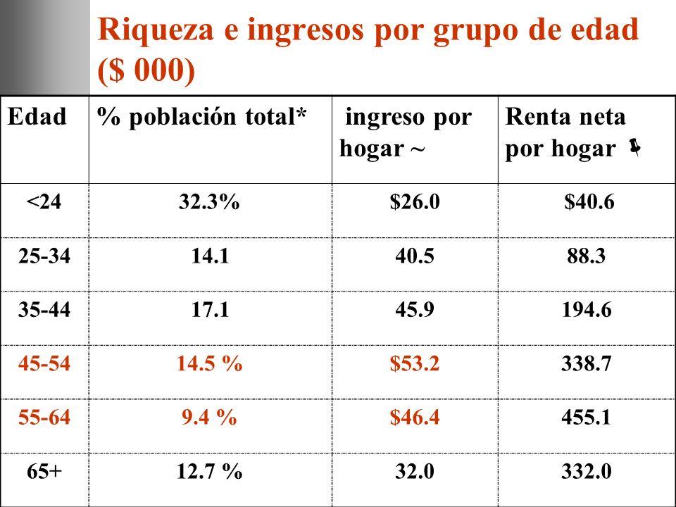 Riqueza e ingresos por grupo de edad ($ 000)
