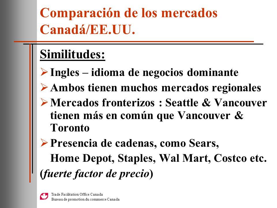 Comparación de los mercados Canadá/EE.UU.