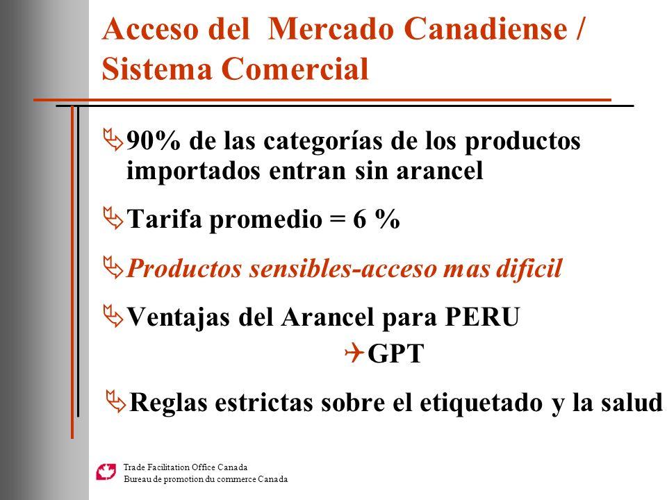Acceso del Mercado Canadiense / Sistema Comercial