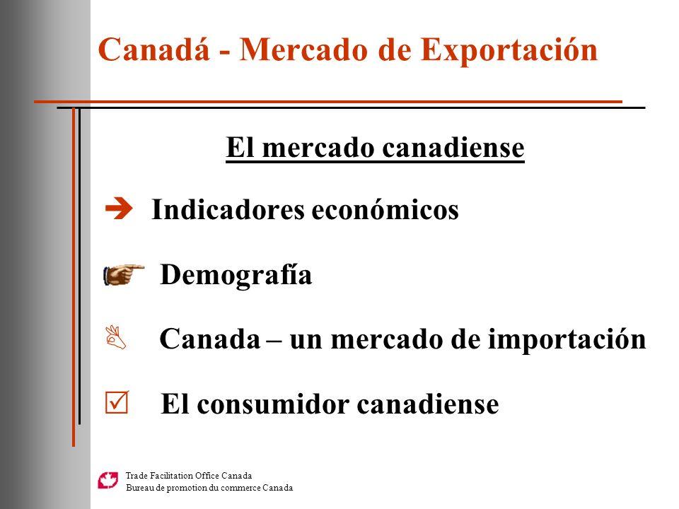 Canadá - Mercado de Exportación