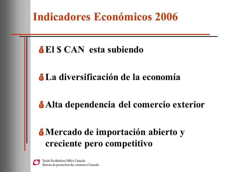 Indicadores Económicos 2006