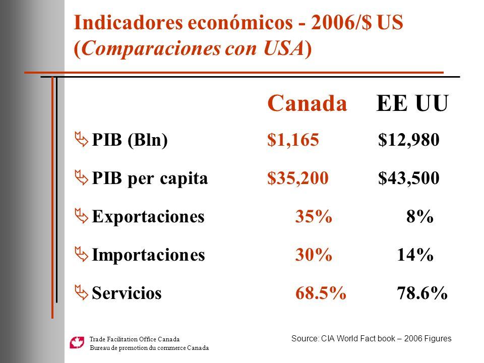 Indicadores económicos - 2006/$ US (Comparaciones con USA)