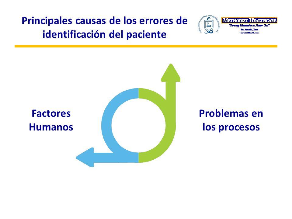 Principales causas de los errores de identificación del paciente