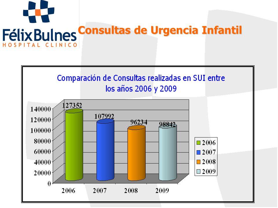 Consultas de Urgencia Infantil