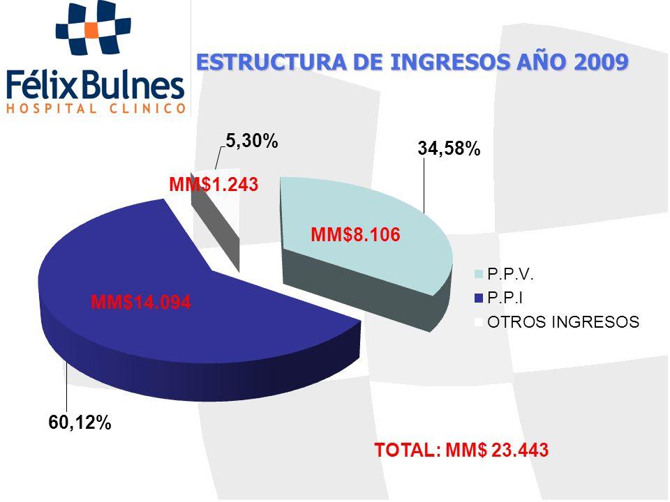 ESTRUCTURA DE INGRESOS AÑO 2009