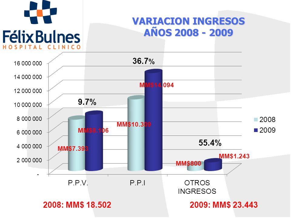 VARIACION INGRESOS AÑOS 2008 - 2009