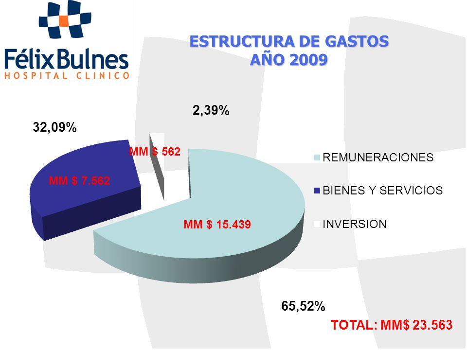 ESTRUCTURA DE GASTOS AÑO 2009