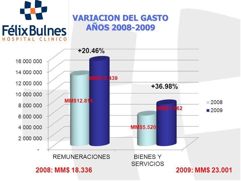 VARIACION DEL GASTO AÑOS 2008-2009