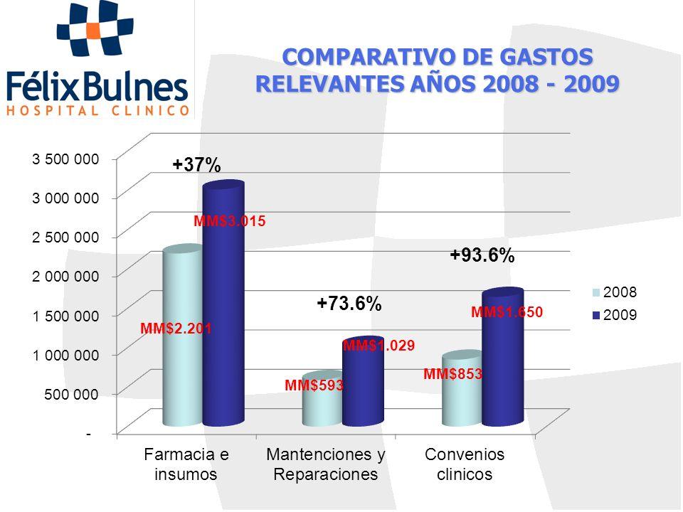 COMPARATIVO DE GASTOS RELEVANTES AÑOS 2008 - 2009