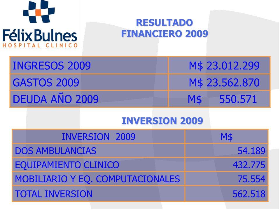 INGRESOS 2009 M$ 23.012.299 GASTOS 2009 M$ 23.562.870 DEUDA AÑO 2009