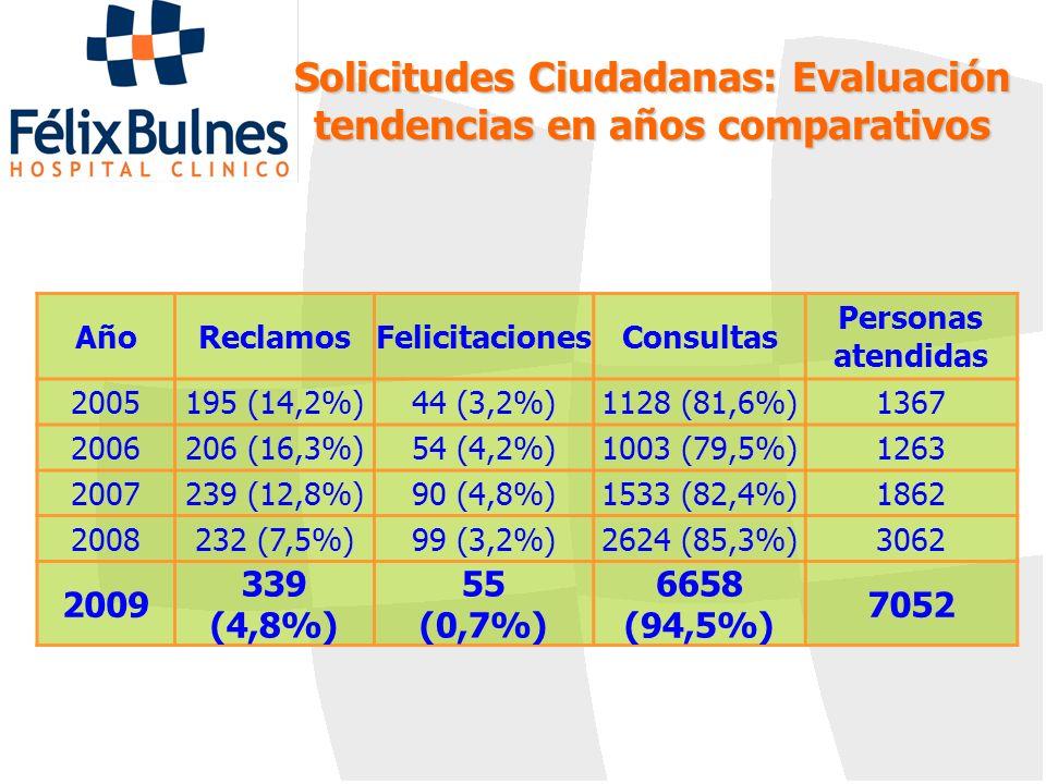 Solicitudes Ciudadanas: Evaluación tendencias en años comparativos