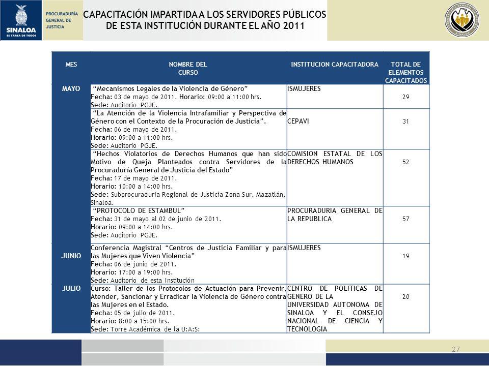 CAPACITACIÓN IMPARTIDA A LOS SERVIDORES PÚBLICOS DE ESTA INSTITUCIÓN DURANTE EL AÑO 2011