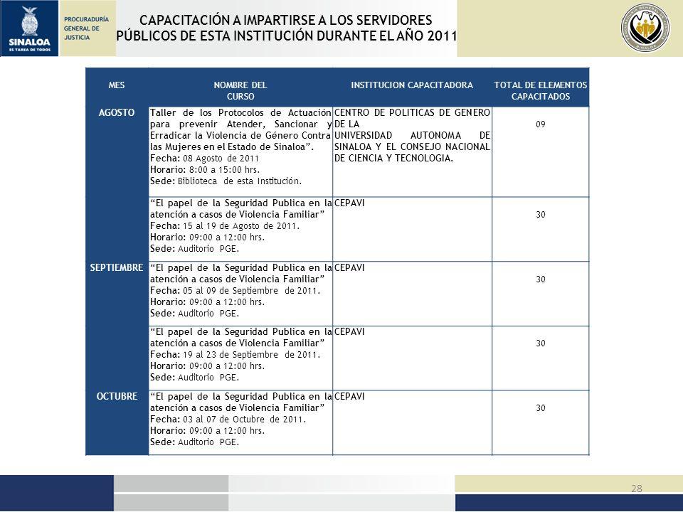 CAPACITACIÓN A IMPARTIRSE A LOS SERVIDORES PÚBLICOS DE ESTA INSTITUCIÓN DURANTE EL AÑO 2011