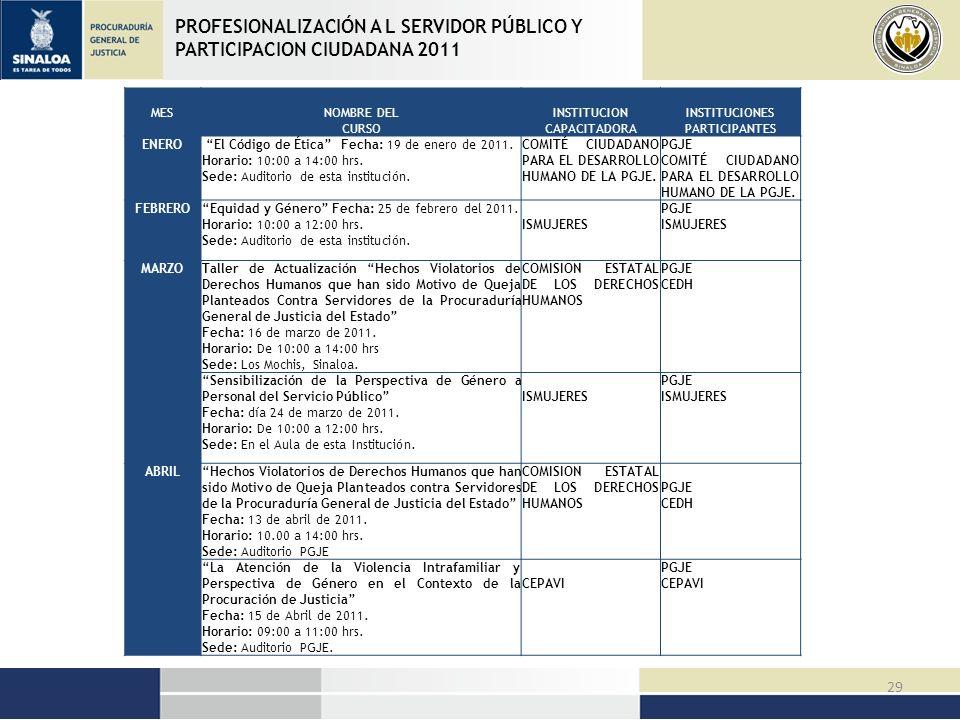 PROFESIONALIZACIÓN A L SERVIDOR PÚBLICO Y PARTICIPACION CIUDADANA 2011