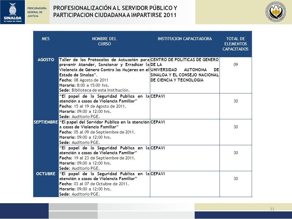 PROFESIONALIZACIÓN A L SERVIDOR PÚBLICO Y