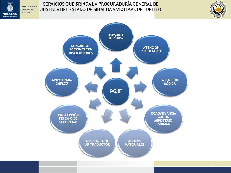 PGJE SERVICIOS QUE BRINDA LA PROCURADURÍA GENERAL DE