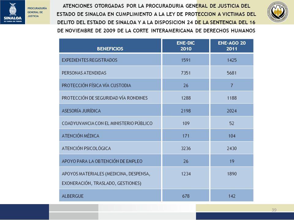 ATENCIONES OTORGADAS POR LA PROCURADURIA GENERAL DE JUSTICIA DEL ESTADO DE SINALOA EN CUMPLIMIENTO A LA LEY DE PROTECCION A VICTIMAS DEL DELITO DEL ESTADO DE SINALOA Y A LA DISPOSICION 24 DE LA SENTENCIA DEL 16 DE NOVIEMBRE DE 2009 DE LA CORTE INTERAMERICANA DE DERECHOS HUMANOS