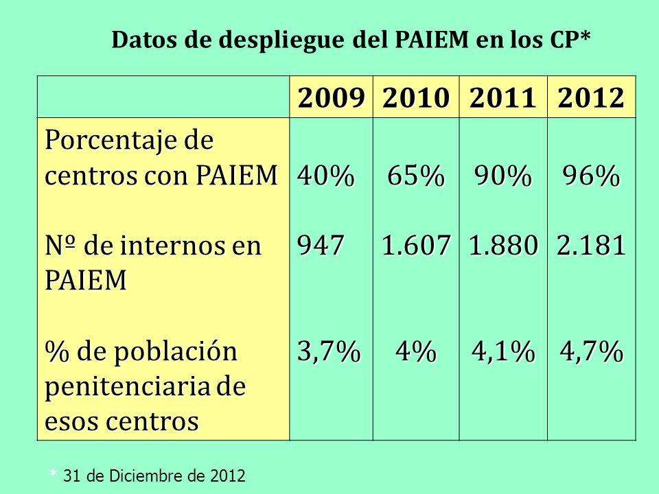 Porcentaje de centros con PAIEM