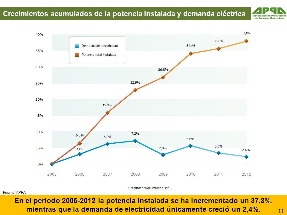 Crecimientos acumulados de la potencia instalada y demanda eléctrica