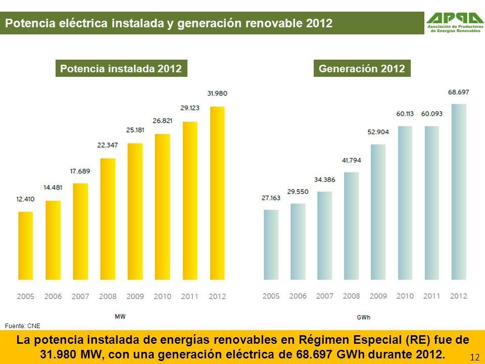 Potencia eléctrica instalada y generación renovable 2012