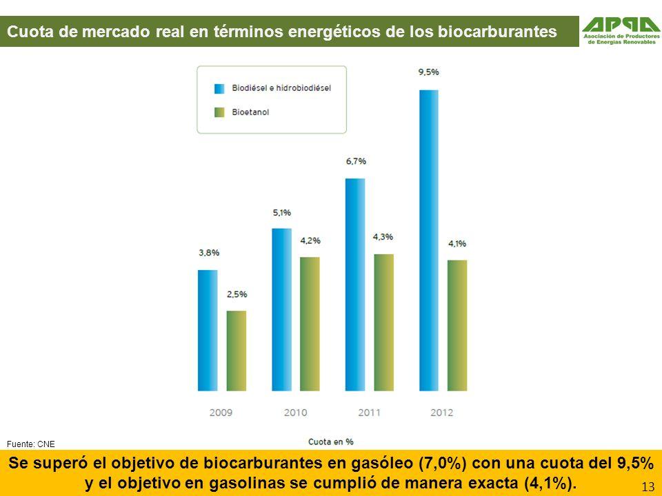 Cuota de mercado real en términos energéticos de los biocarburantes