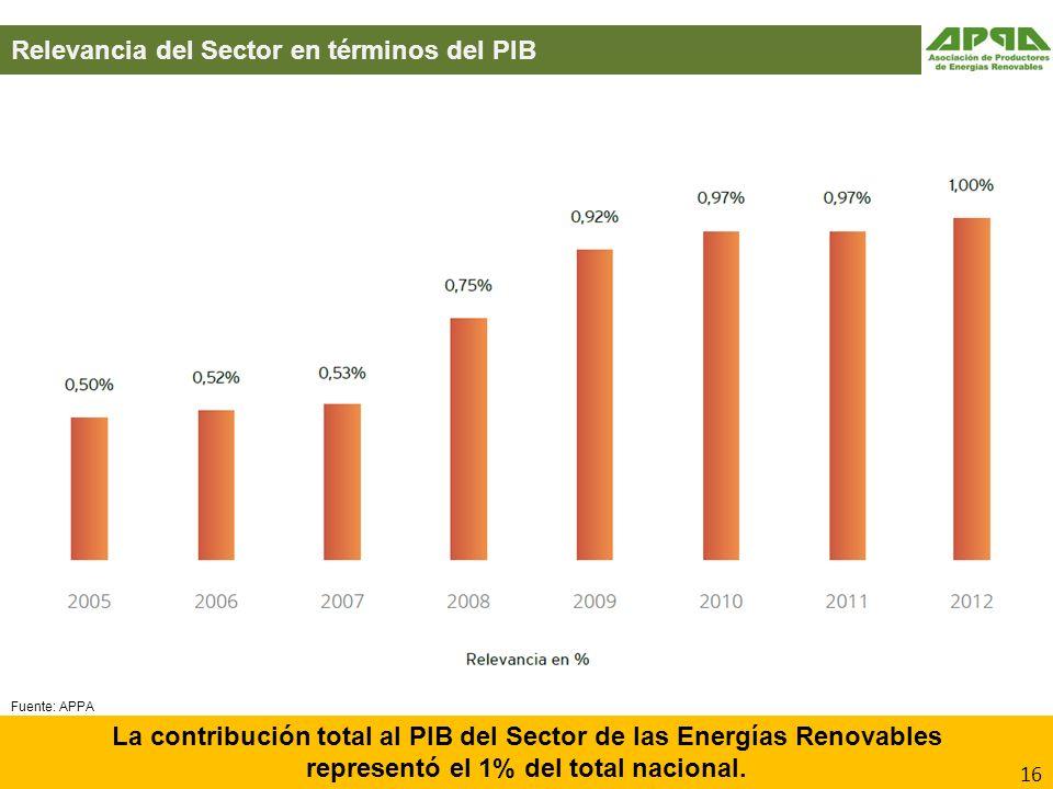 Relevancia del Sector en términos del PIB