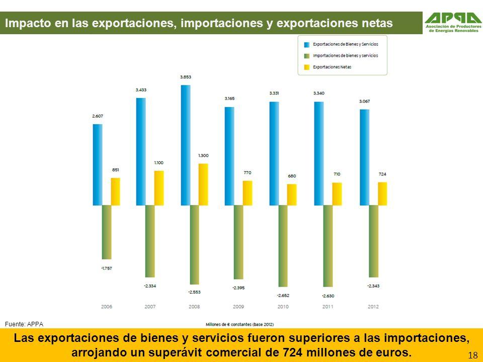 Impacto en las exportaciones, importaciones y exportaciones netas