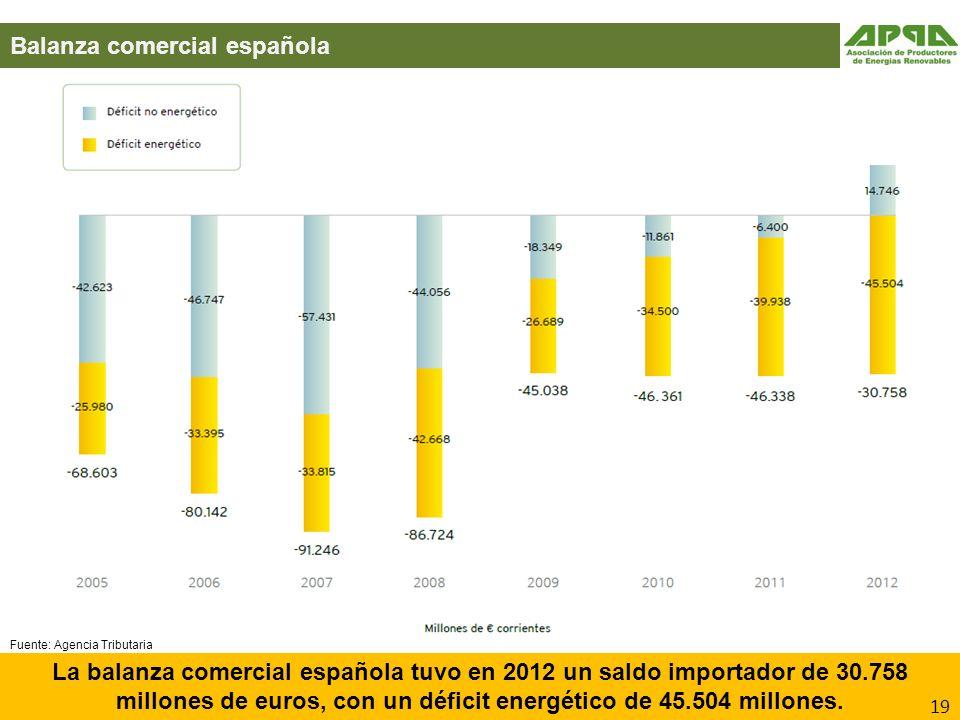Balanza comercial española