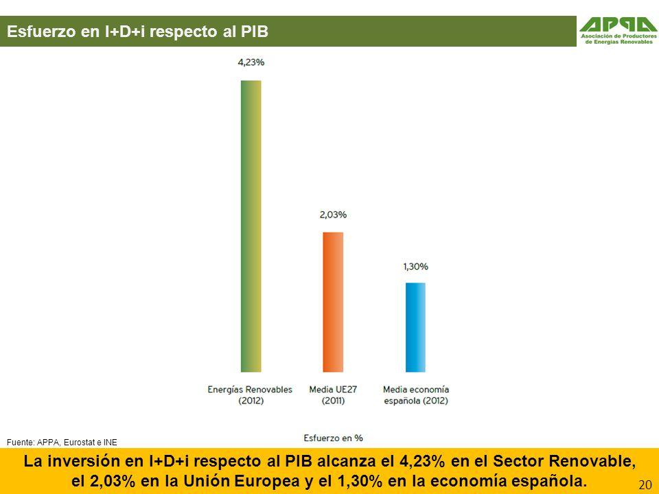 el 2,03% en la Unión Europea y el 1,30% en la economía española.