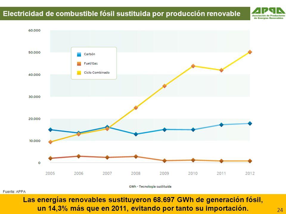 Electricidad de combustible fósil sustituida por producción renovable