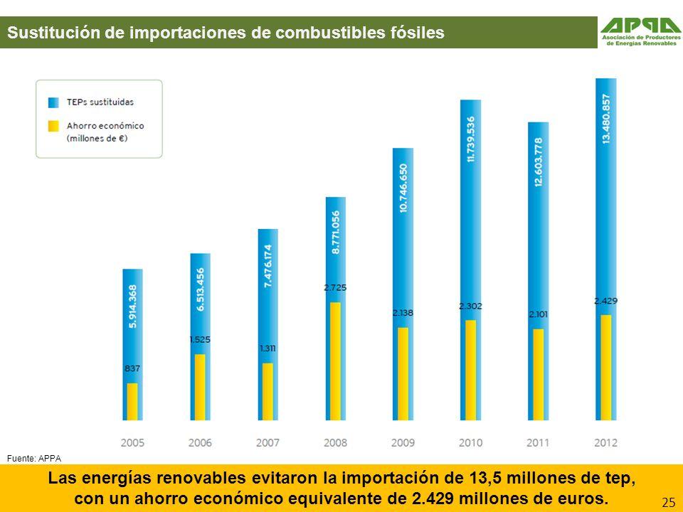 con un ahorro económico equivalente de 2.429 millones de euros.