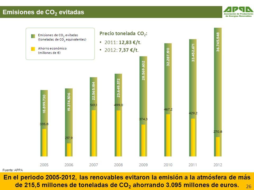 Emisiones de CO2 evitadas