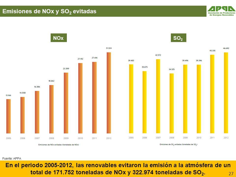 Emisiones de NOx y SO2 evitadas