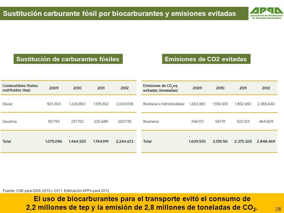 Sustitución carburante fósil por biocarburantes y emisiones evitadas